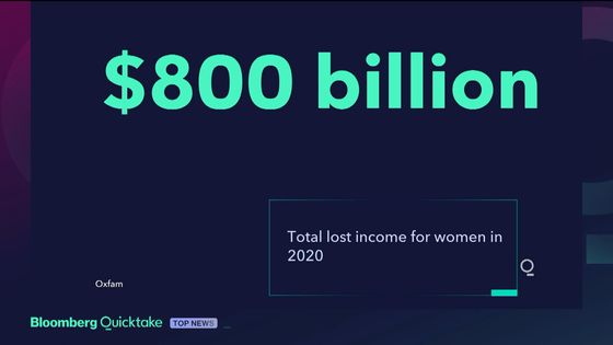 Pandemic Cost Women $800 Billion in Lost Income Last Year: Oxfam
