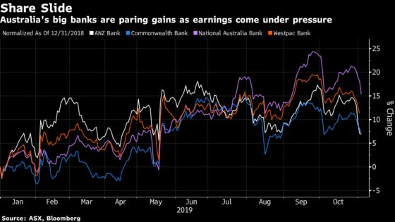 Horror Year for Australia's Banks Capped by Westpac's Worst Earnings Since 2009