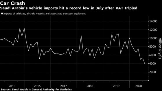 Saudi Vehicle Imports Fell to Record Low After VAT Hike: Chart