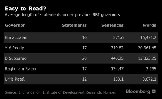 From 13,000-Word Policy Statements, RBI Has Become a Lot Clearer