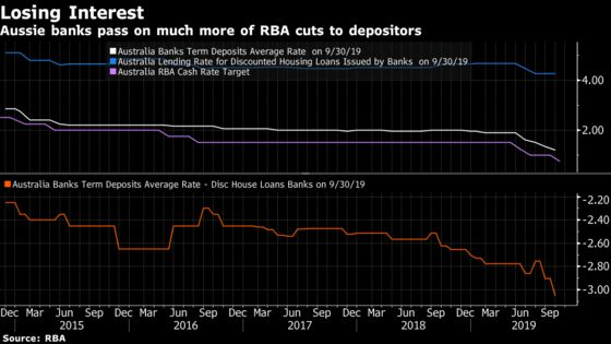 Australia's Low Interest Rates Could Be Doing More Harm Than Good