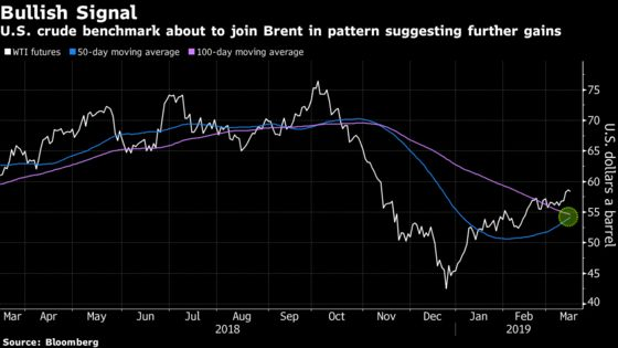 Oil Bulls Stick to Their Guns as Saudis Say Job Isn't Complete