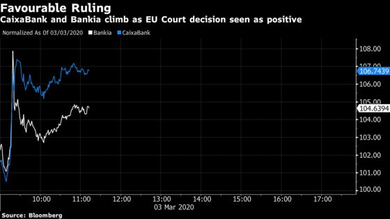 Spanish Banks Soar After Mortgage Cases Sent to Local Courts