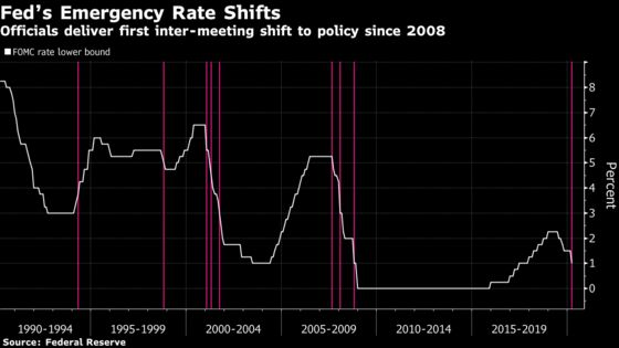 Goldman Now Sees Fed Cutting Rate Back to Record Low