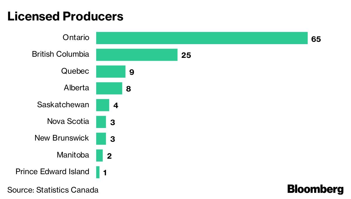 Wake N Bake Plunging Stocks Greet Canadas Legal Pot Debut