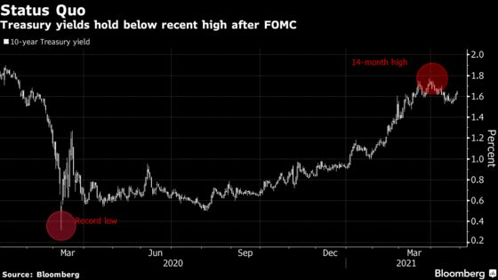 Powell Reins In the Treasury Market's Angst with Dovish Message