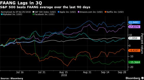 Record Quarter For Stocks Saw Faangs Take Back Seat To Health