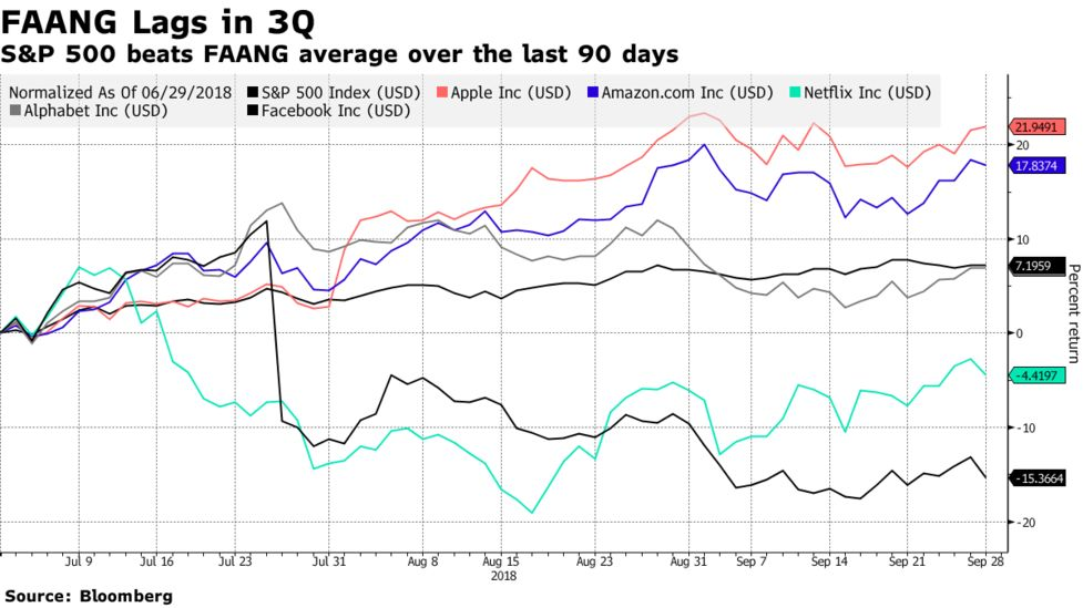 Record Quarter for Stocks Saw FAANGs Take Back Seat to
