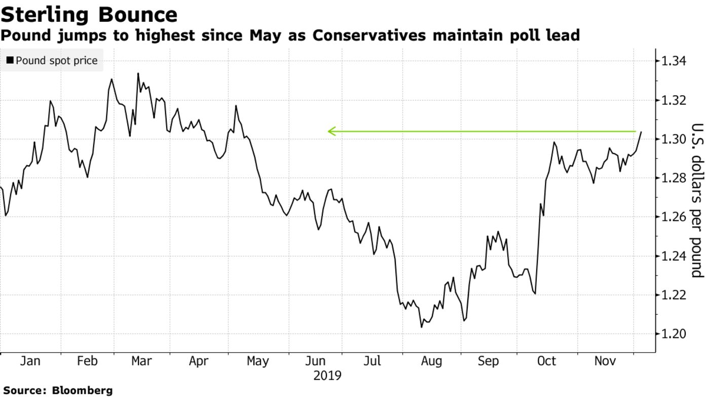 Pound jumps to highest since May as Conservatives maintain poll lead