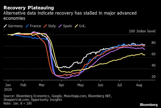 Europe's Fading Rebound Turns V-Shape Recovery Into Bird Wing