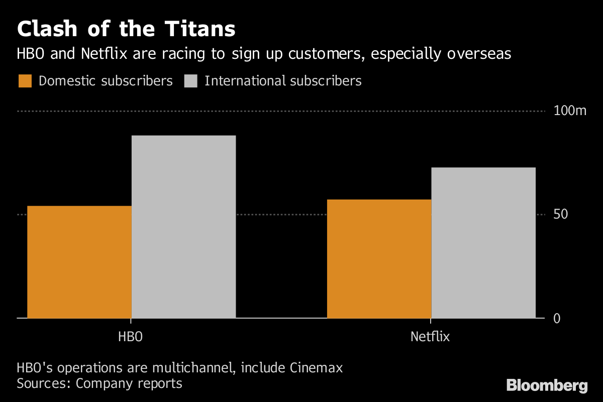 HBO's New Bosses at AT&T Want Network to Be More Like