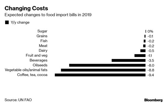 World's Food Bill to Drop Thanks to Cheaper Coffee and Shipping