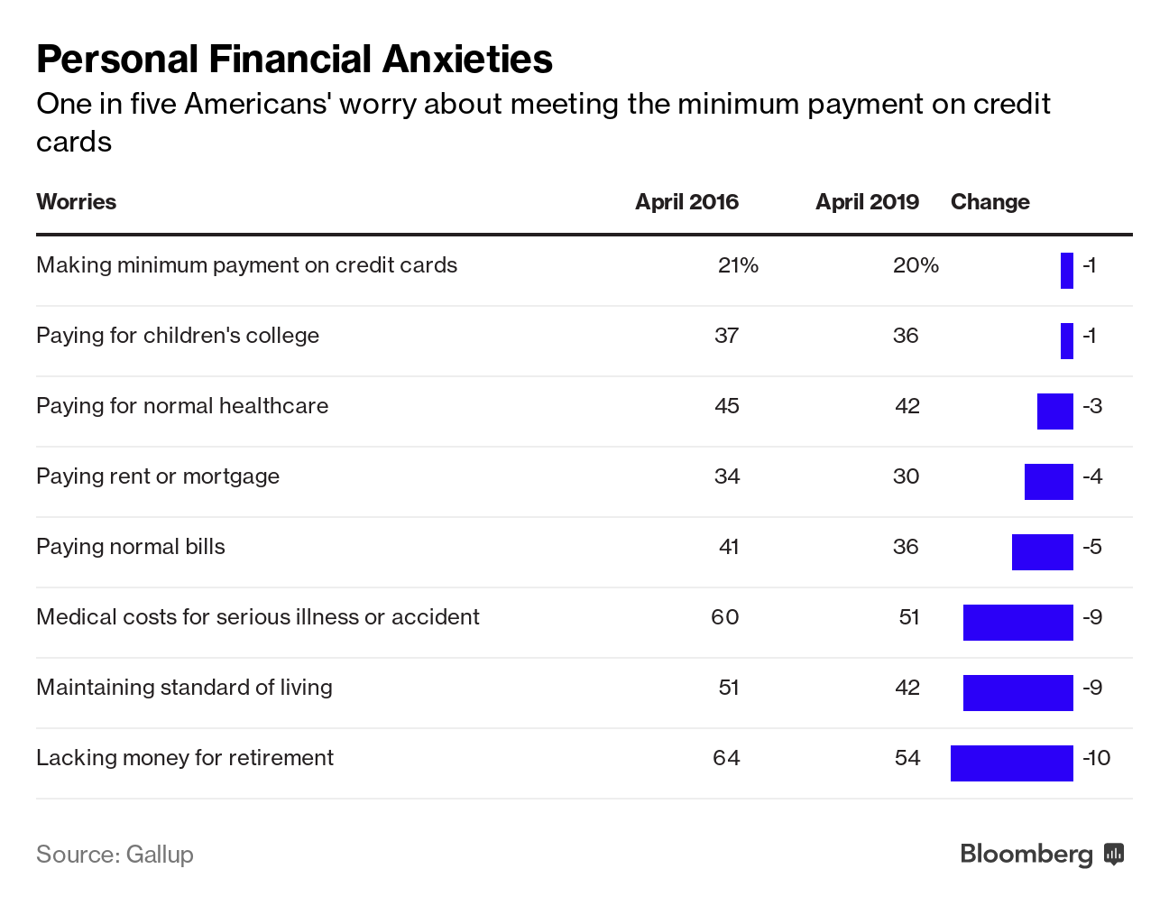 Americans' Financial Anxiety Remains High Despite Strong