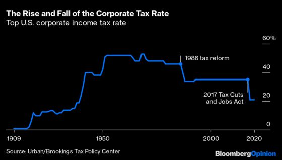 What Happened to the Corporate Income Tax?