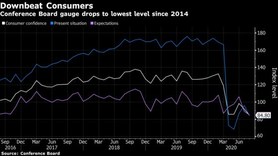 U.S. Consumer Confidence Hits Six-Year Low on Drag From Pandemic