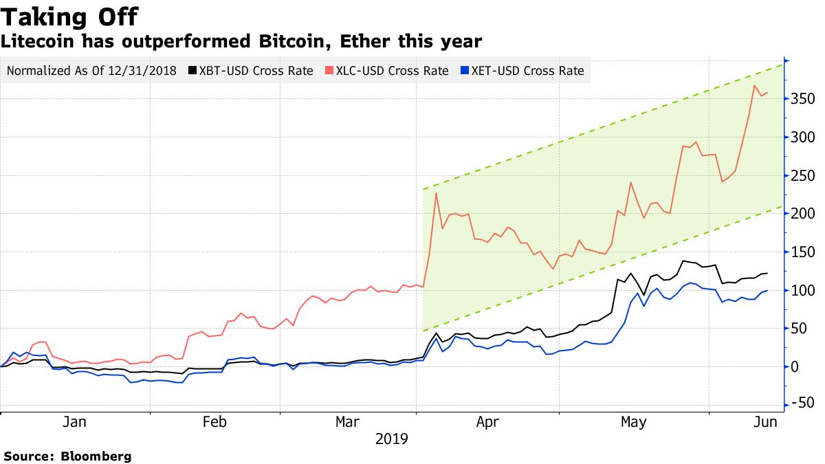 Litecoin has outperformed Bitcoin, Ether this year