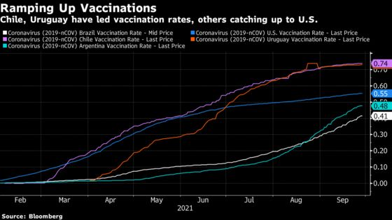 South America Gets Covid Break From Vaccines After Deadly Wave