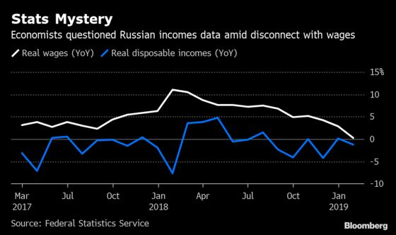 Russia Ditches Income Data That Has Slumped for Five Years
