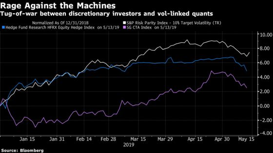 U.S. Stock Outlook Hinges on Battle Between Humans and Machines