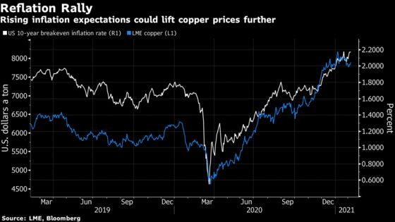 Copper Traders Hunt for More Good News After Longest Rally Slows