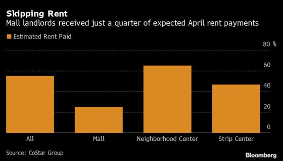 Default Notices Are Piling Up for Retailers Unable to Pay Rent
