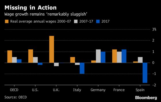 Wage Growth Is 'Missing in Action' and Workers Are Not Happy