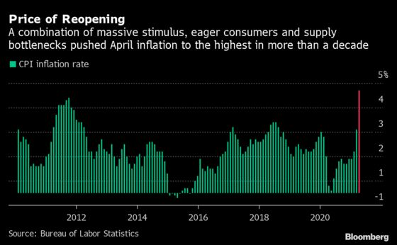 Inflation Surge Tees Up Political Peril for Biden Spending Plans