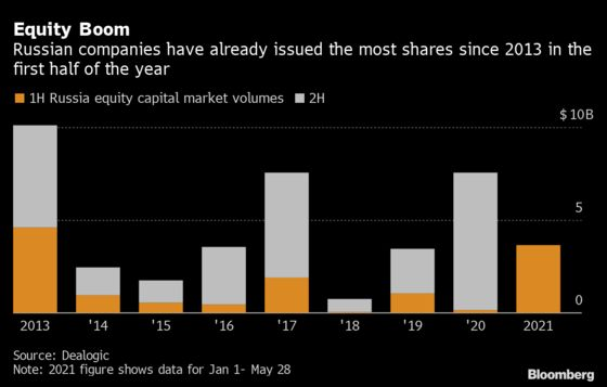 Russian Stock Offerings Have Best Start to Year Since 2013