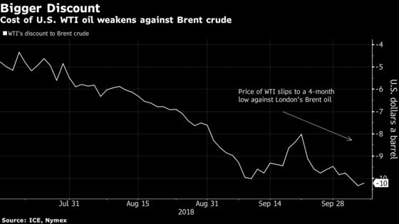 U.S. Oil's Four-Week Winning Run Is Hiding Signs of Weakness