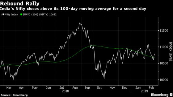 India's Equities Extend Rally as Sensex Climbs for a Second Day