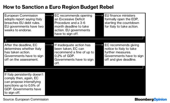 How Italy Sparked a Standoff Over EU's Budget Rules