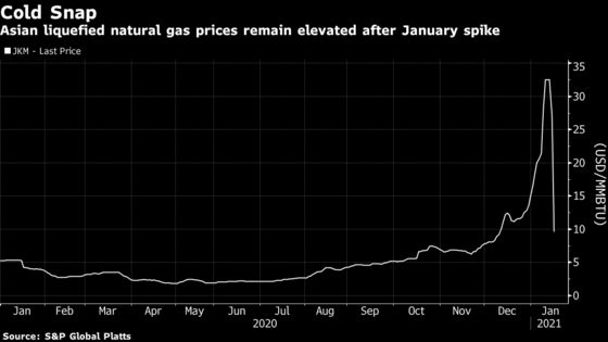 Oil Supermajors to Show Worst Is Over With Commodities Rally