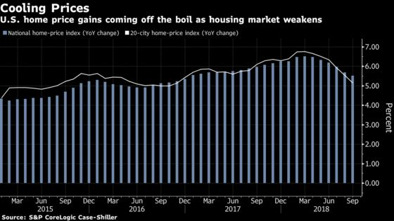 Home Prices in 20 U.S. Cities Rise Least in Almost Two Years
