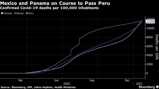 Mexico Covid Deaths Rise by a Record 1,803 as Virus Surges