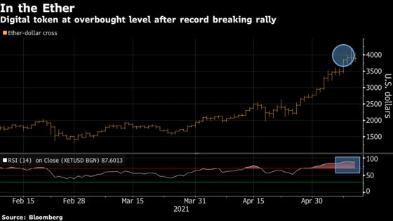 Ether May Be Set for Pullback After Surging Past $4,000: Chart
