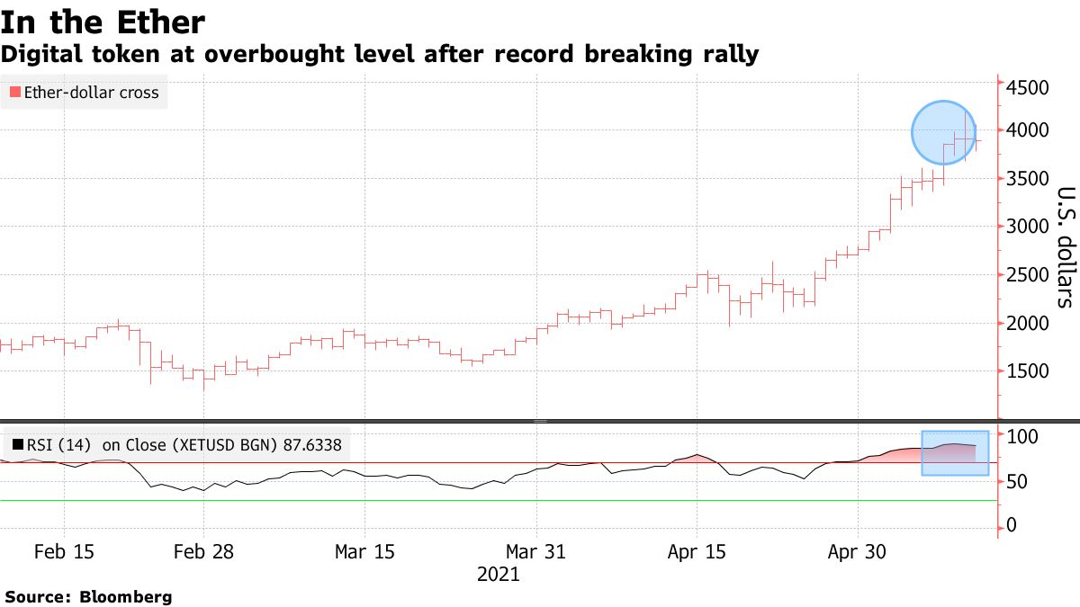 Digital token at overbought level after record breaking rally