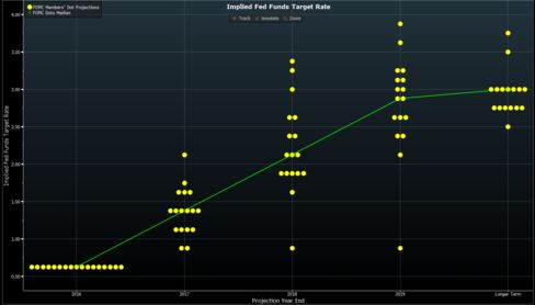 FOMC interest-rate projections have moved upward