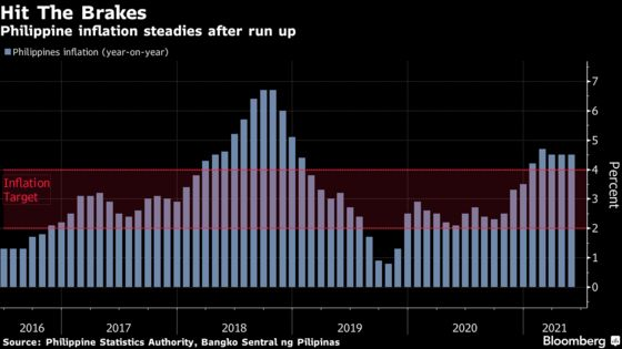 Philippines to Sustain Prolonged Rate Pause: Decision Guide