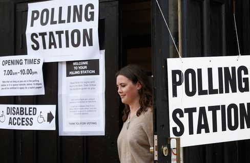 he exit poll is calculated by interviewing voters at 140 polling stations across the U.K., measuring how behavior has changed since the last election in 2010 and using that to predict results nationwide.
