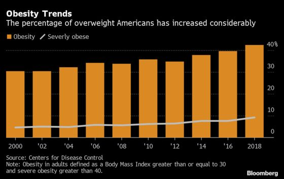 One-in-10 Americans Are Severely Obese; Women See Higher Rates