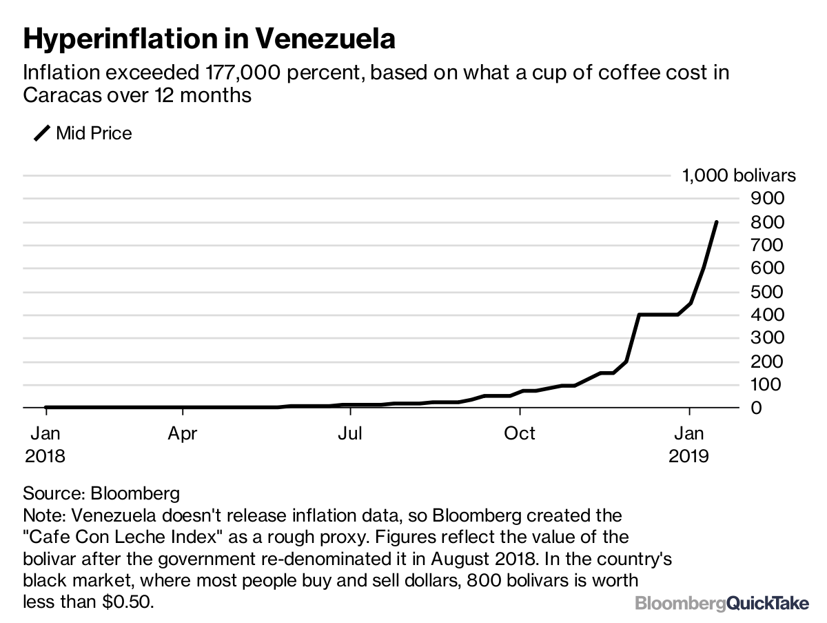 Venezuela S Collapse Bloomberg