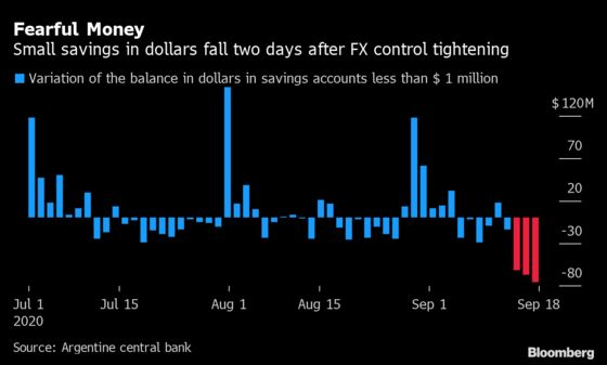 Argentines Are Starting to Pull Dollar Savings from Banks