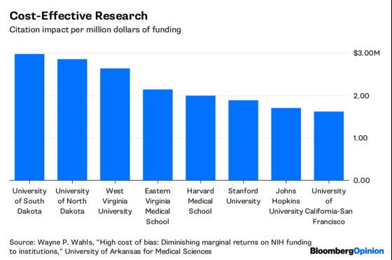 Lesser-Known Universities Do More With Research Money