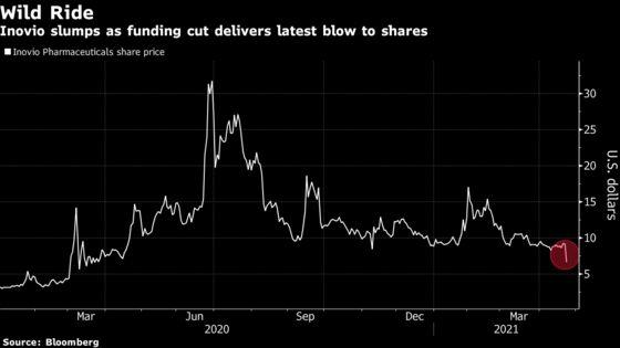 Inovio Drops After U.S. Cuts Off Funding; Short Sellers Gain