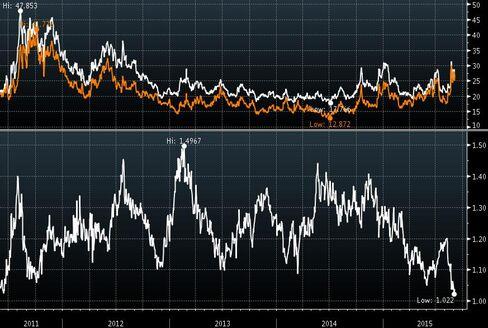 FTSE MIB three-month implied volatility versus Euro Stoxx 50