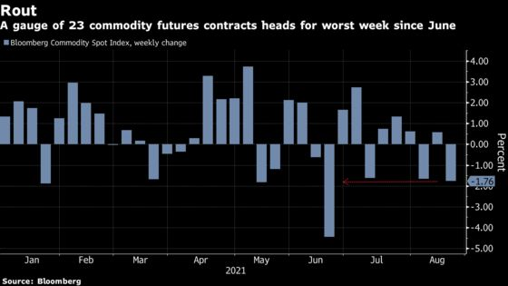 Commodity Slump Accelerates Amid Growth Fears and Fed Taper Talk