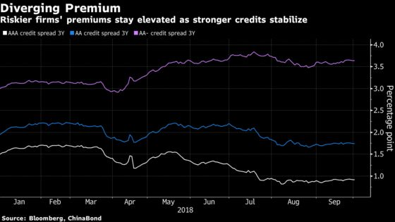 China's Bond Market Gets Reprieve From PBOC Easing