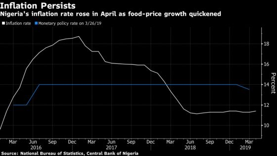 Nigerian Inflation Accelerates in April as Food Prices Surge