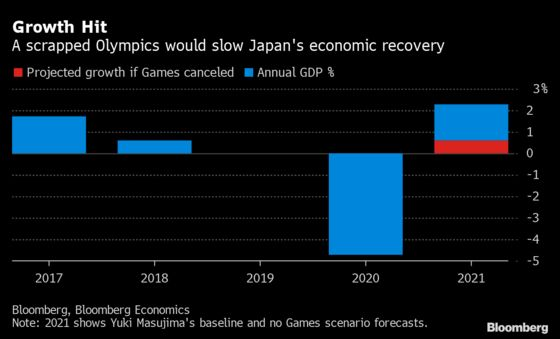 Ditched Olympics Could Wipe Out Most of Japan's 2021 Growth