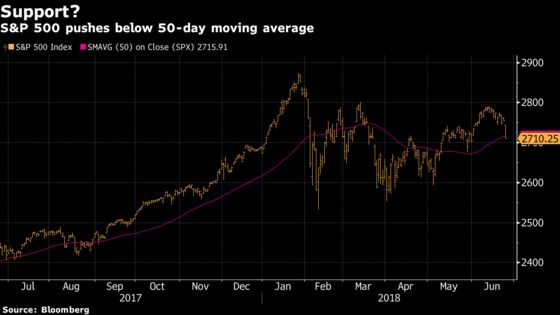 U.S. Stock Selloff Takes Indexes to Key Technical Levels